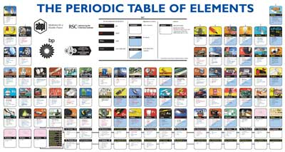 Gorgeous Periodic Table