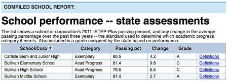 SW Sullivan School Rating